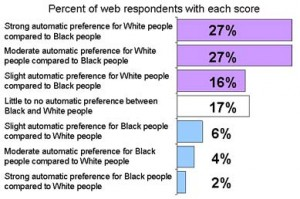 Statistic for the IAT at harvard, show the results among all online testees to have an automatic preference for White people.